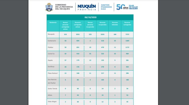 33 Casos activos de covid en Añelo.